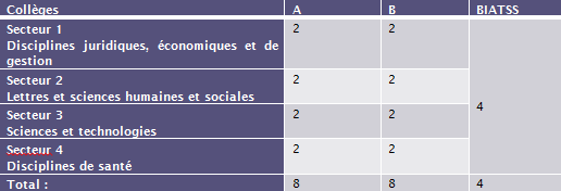 TABLEAU RECAPITULATIF DES COLLEGES PERSONNELS A LA CFVU